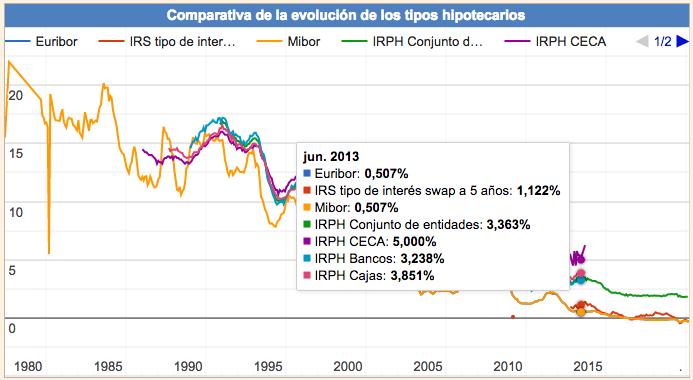 Comparativa de la evolución de los tipos hipotecarios